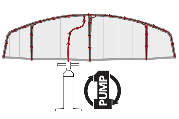 One-Pump Inflation System